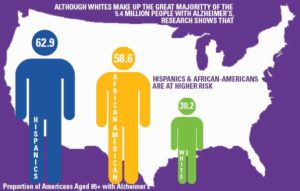 Risk_factors_for_dementia_by_ethnic_group